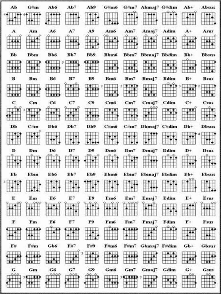 Chart Of Keyboard Guitar Chord Bimbalo